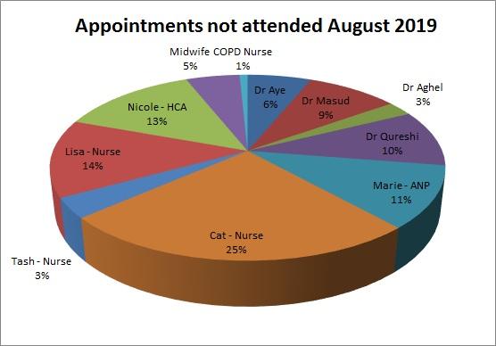 DNA for August 2019 Dr Aye 6% Dr Masud 9% Dr Aghel 3% Dr Qureshi 10% Marie 11% Cat 25% Tash 3% Lisa 14% Nicole 13% Midwife 5% COPD Nurse 1%