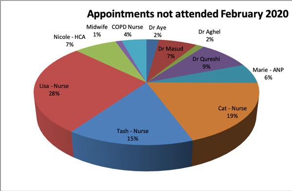 DNA for February 2020 Dr Aye 2% Dr Masud 7% Dr Aghel 2% Dr Qureshi 9% Marie 6% Cat 19% Tash 15% Lisa 28% Nicole 7% Midwife 1% COPD Nurse 4%