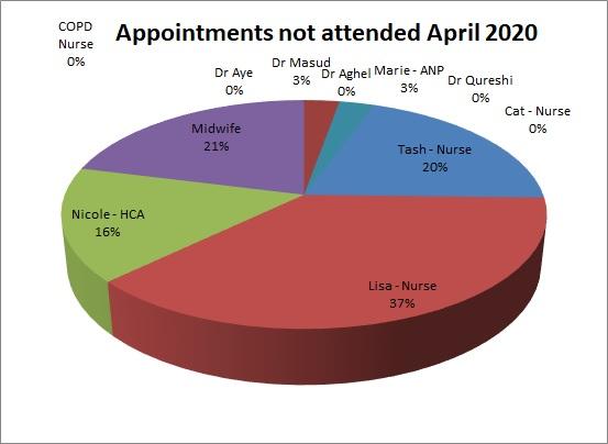 DNA for April 2020 Dr Aye 0% Dr MAsud 3% Dr Aghel 0% Marie 3% Dr Qureshi 0% Tash 20% Cat 0% Lisa 37% Nicole 16% Midwife 21% COPD Nurse 0%