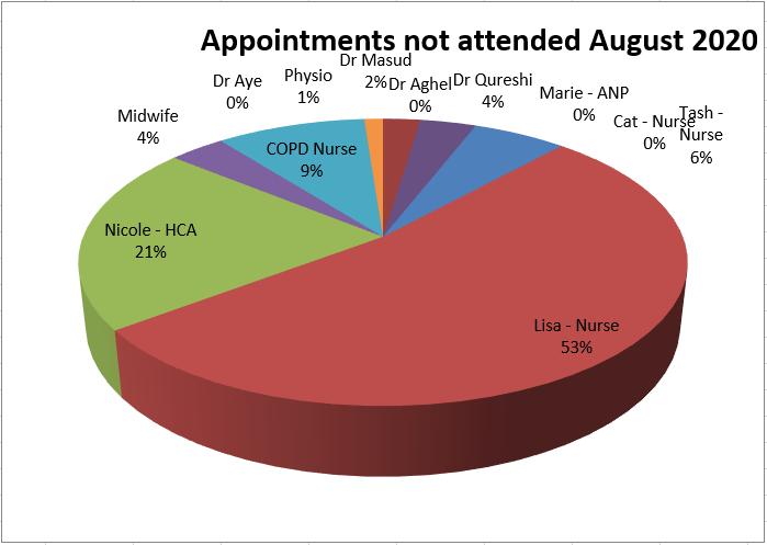 DNA for August 2020 - Dr Aye 0% Physio 1% Dr Masud 2% Dr Aghel 0% Dr Qureshi 4% Marie ANP 0% Cat Nurse 0% Tash Nurse 6% Lisa Nurse 53% Nicole HCA 21% Midwife 4% COPD Nurse 9%