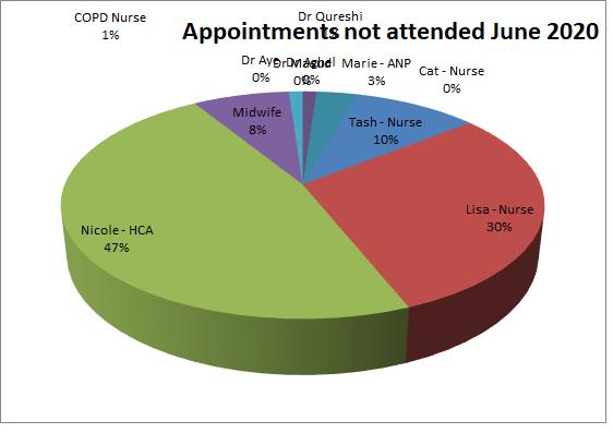 DNA for June 2020 Dr Aye 0% Dr MAsud 0% Dr Qureshi 0% Marie 3% Cat 0% Tash 10% Lisa 30% Nicole 47% Middwife 8% COPD Nurse 1%