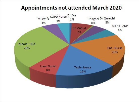 DNA for March 2020 Dr Aye 1% Dr MAsud 7% Dr Aghel 0% Dr Qureshi 5% Marie 5% Cat 20% Tash 16% Lisa 8% Nicole 29% Midwife 5% COPD Nurse 4%