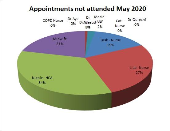 DNA - Sandy Lane Surgery - May 2020