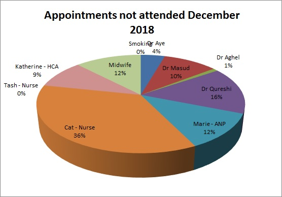 DNA - Sandy Lane Surgery – December 2018
