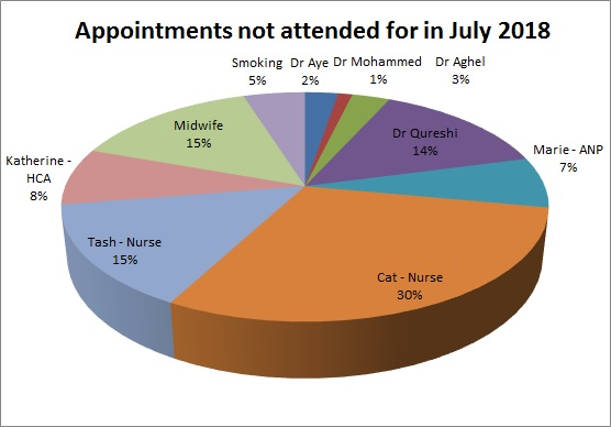 DNA for July 2018 Dr Aye 2% Dr Mohammed 1% Dr Aghel 3% Dr Qureshi 14% Marie 7% Cat 30% Tash 15% Katherine 8% Midwife 15% Smoking 5%